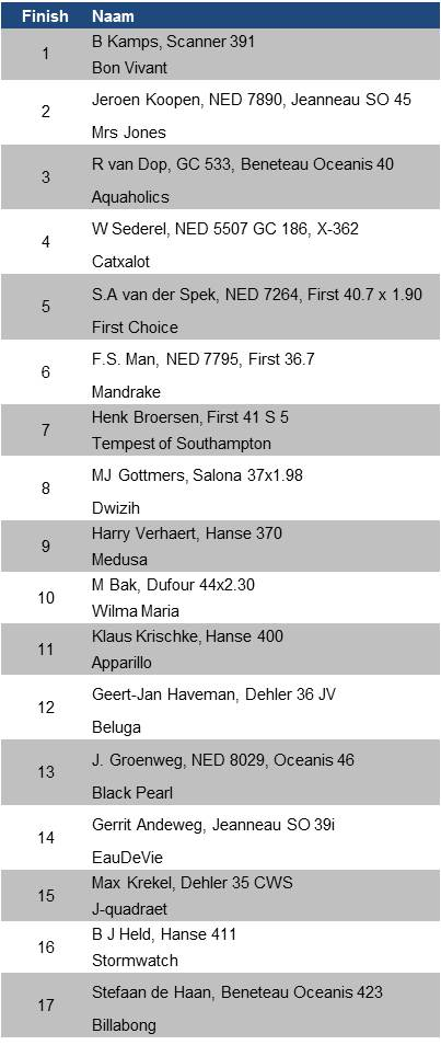 Uitslagen 2e wedstrijd Grevelingencup '12-'13